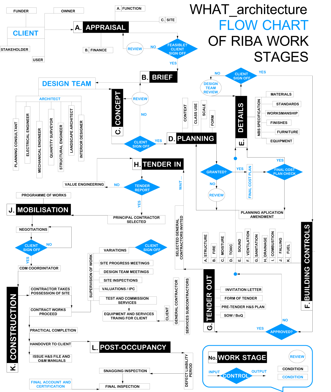 000off_WHAT_architecture design process flow chart