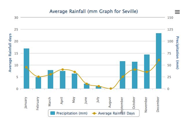 Seville Average Rainfall