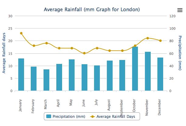 London Average Rainfall