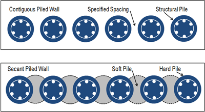 piled-wall-secant-contiguous